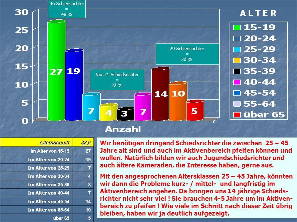 46 Schiedsrichter = 48 % A L T E R. 29 Schiedsrichter. = 30 % Nur 21 Schiedsrichter. = 22 %