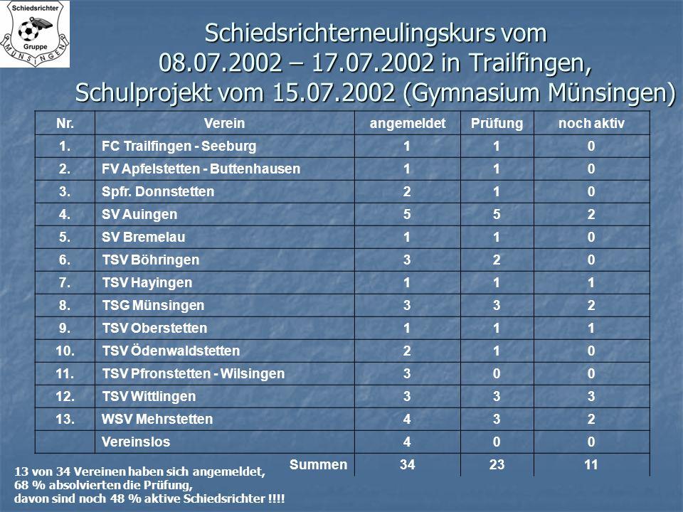 Schiedsrichterneulingskurs vom 08. 07. 2002 – 17. 07