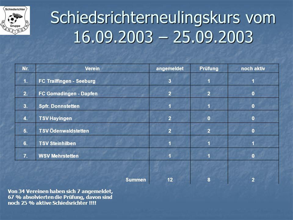 Schiedsrichterneulingskurs vom 16.09.2003 – 25.09.2003