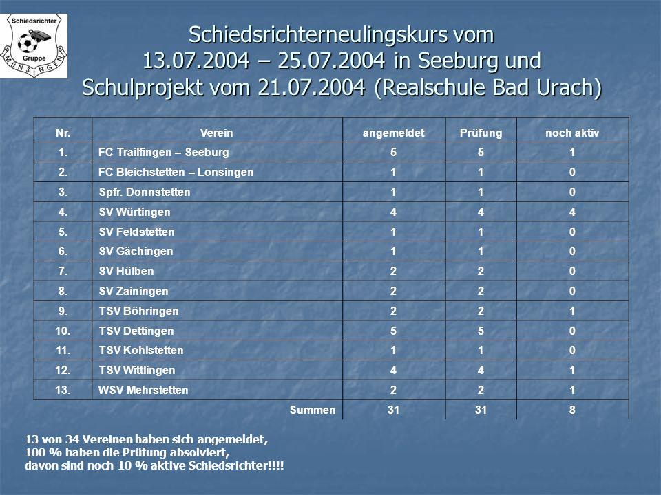 Schiedsrichterneulingskurs vom 13. 07. 2004 – 25. 07