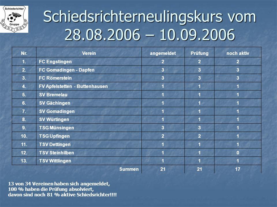 Schiedsrichterneulingskurs vom 28.08.2006 – 10.09.2006