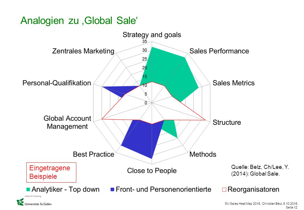Analogien zu 'Global Sale'