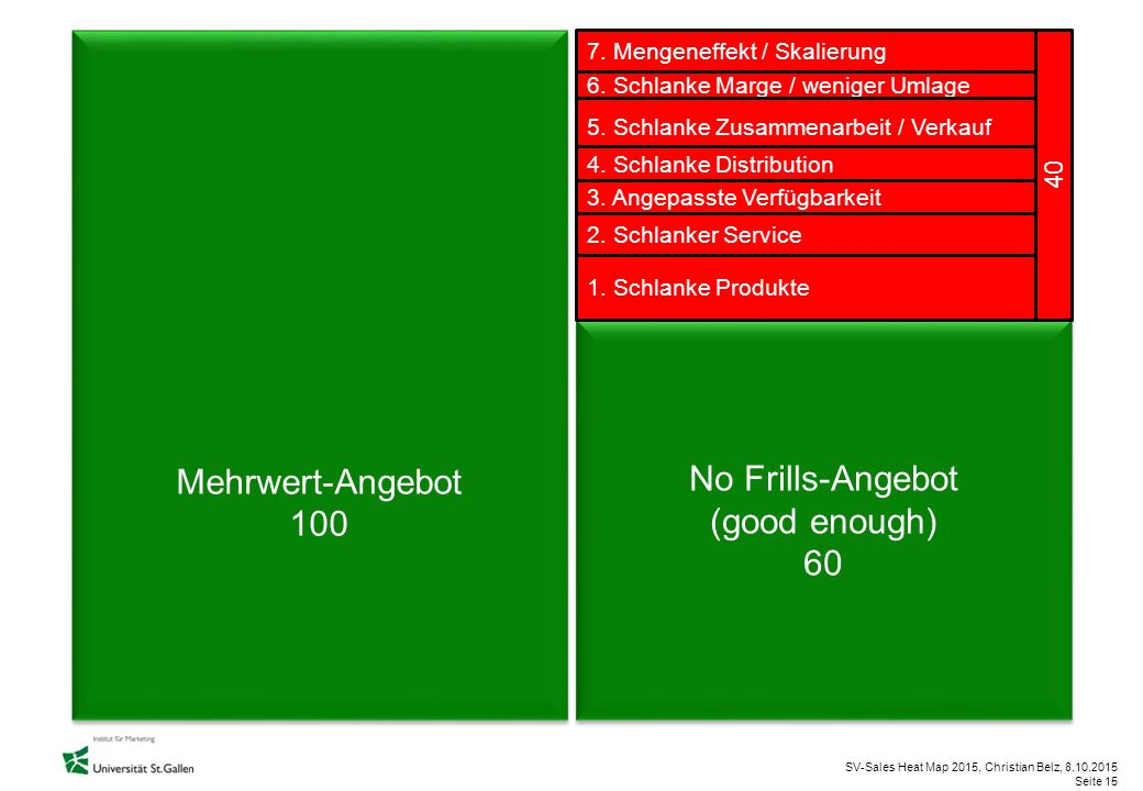 Mehrwert-Angebot 100 No Frills-Angebot (good enough) 60 40