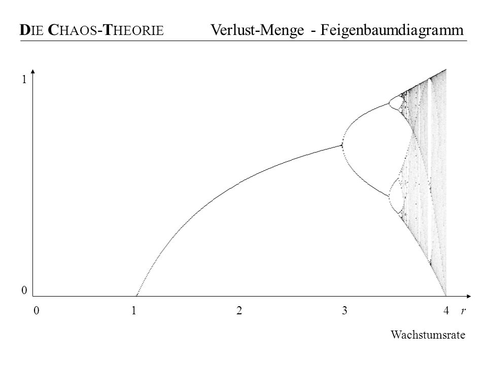 Verlust-Menge - Feigenbaumdiagramm