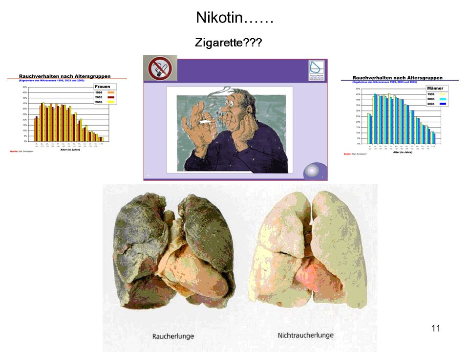 Nikotin…… Zigarette