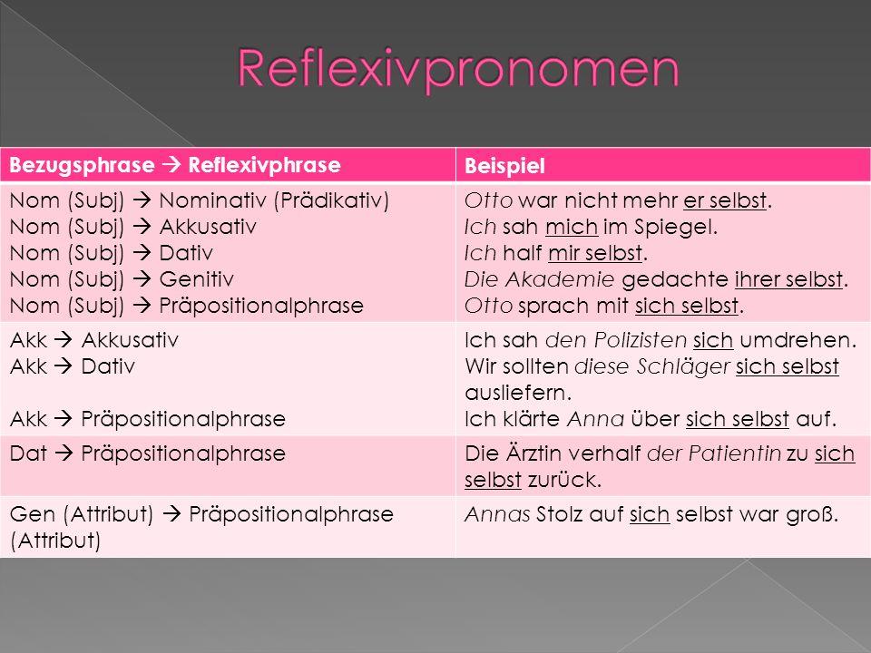 Reflexivpronomen Bezugsphrase  Reflexivphrase Beispiel