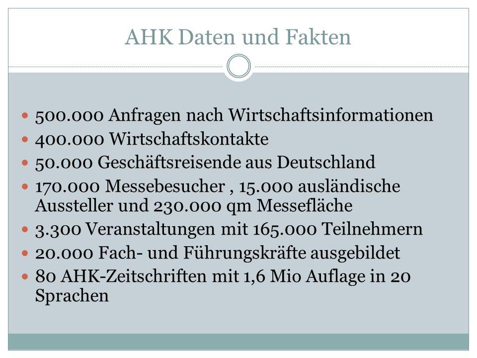 AHK Daten und Fakten 500.000 Anfragen nach Wirtschaftsinformationen