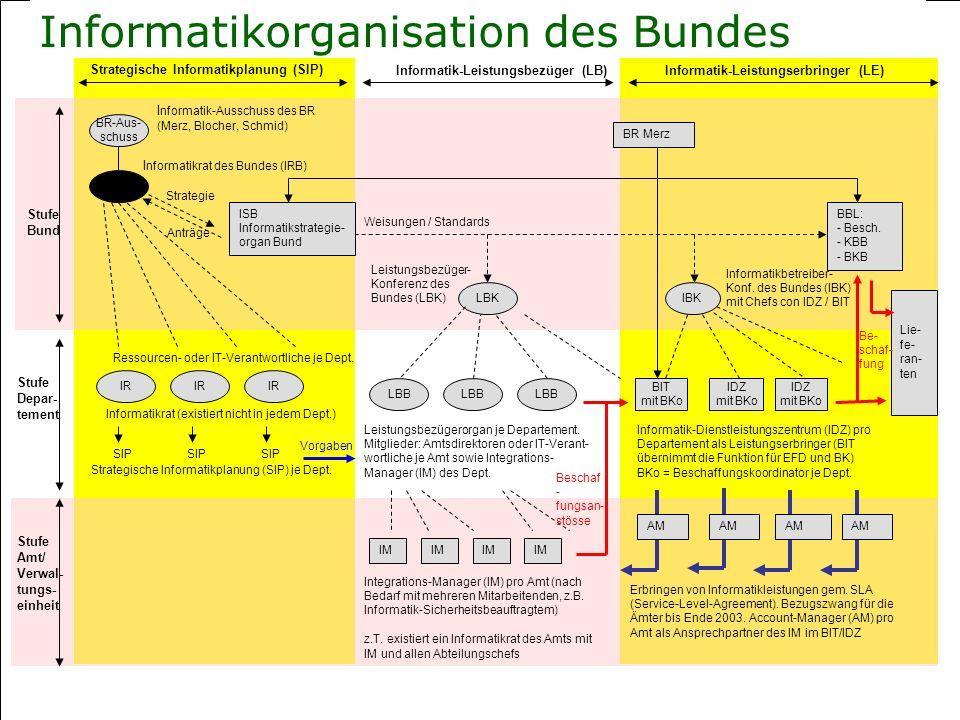 Informatikorganisation des Bundes