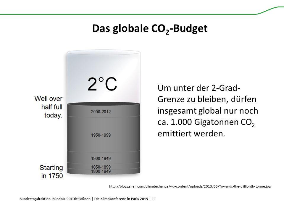 Das globale CO2-Budget Um unter der 2-Grad-Grenze zu bleiben, dürfen insgesamt global nur noch ca. 1.000 Gigatonnen CO2 emittiert werden.
