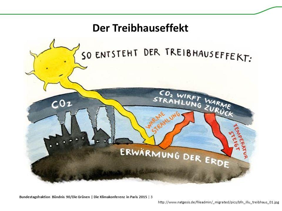 Der Treibhauseffekt http://www.natgesis.de/fileadmin/_migrated/pics/bfn_illu_treibhaus_01.jpg