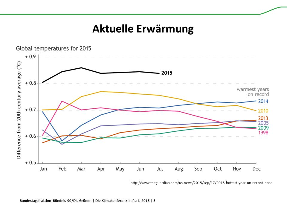 Aktuelle Erwärmung http://www.theguardian.com/us-news/2015/sep/17/2015-hottest-year-on-record-noaa