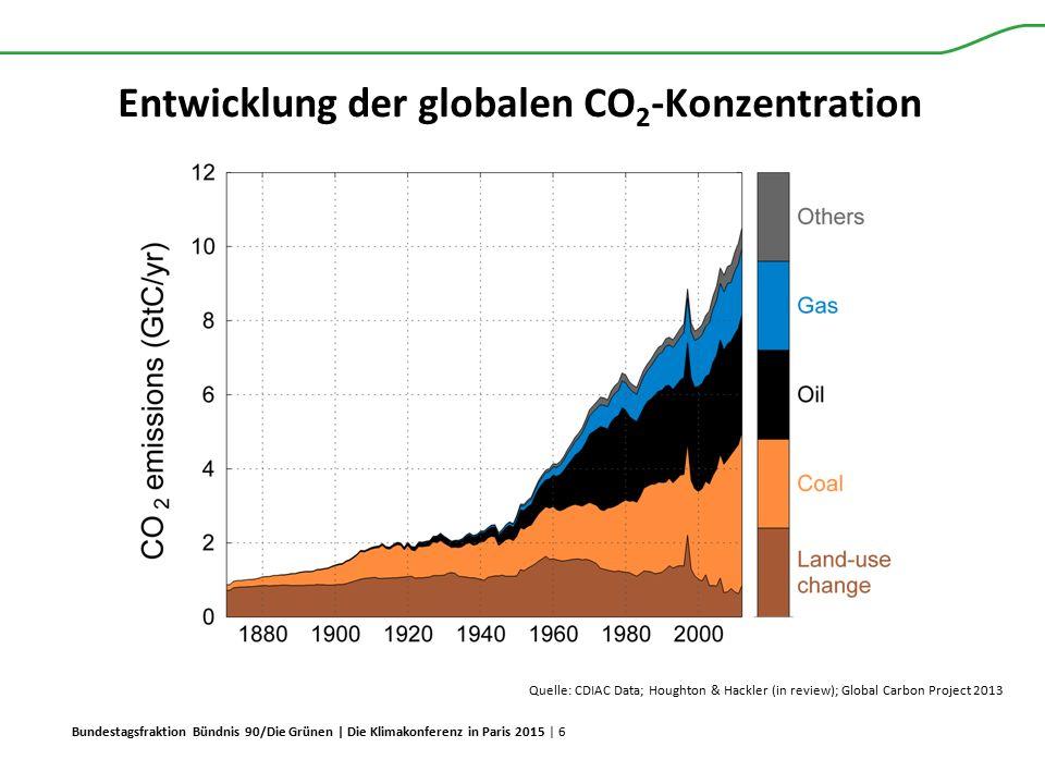 Entwicklung der globalen CO2-Konzentration