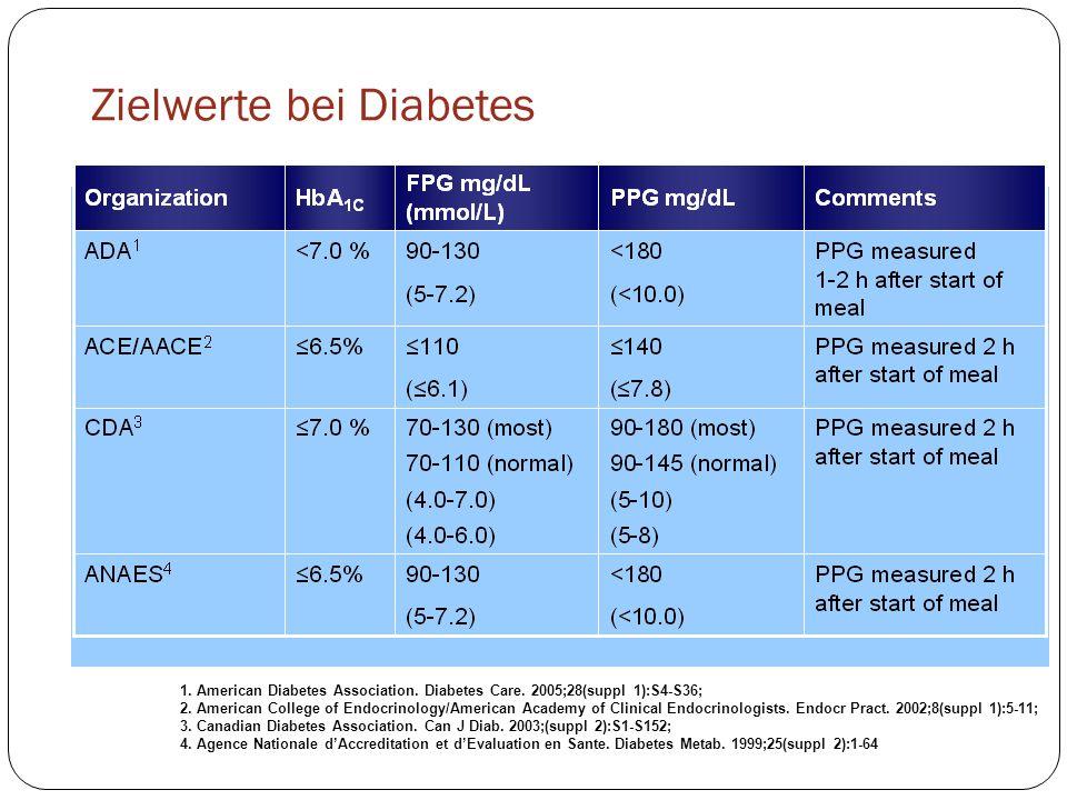 Zielwerte bei Diabetes