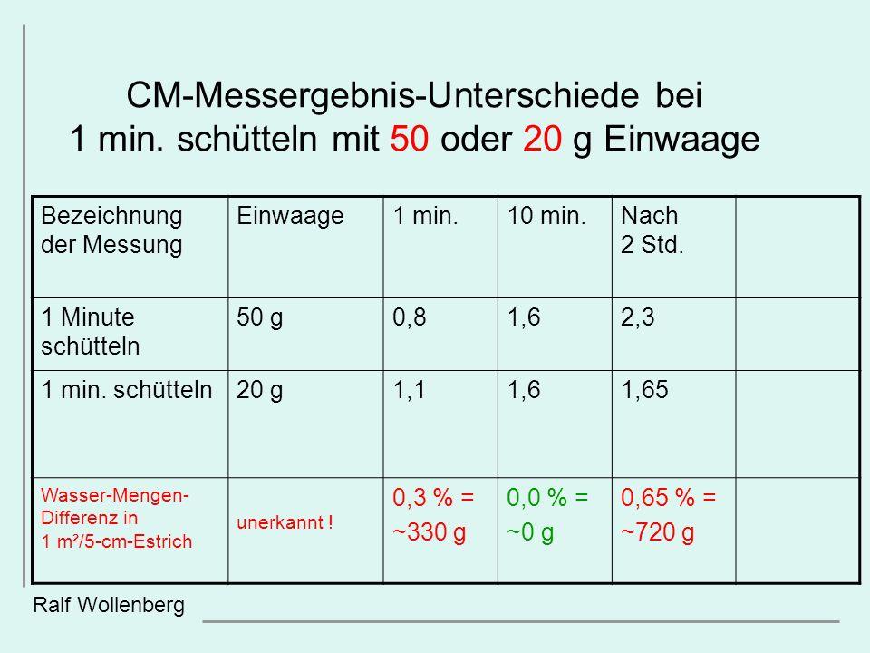 CM-Messergebnis-Unterschiede bei 1 min