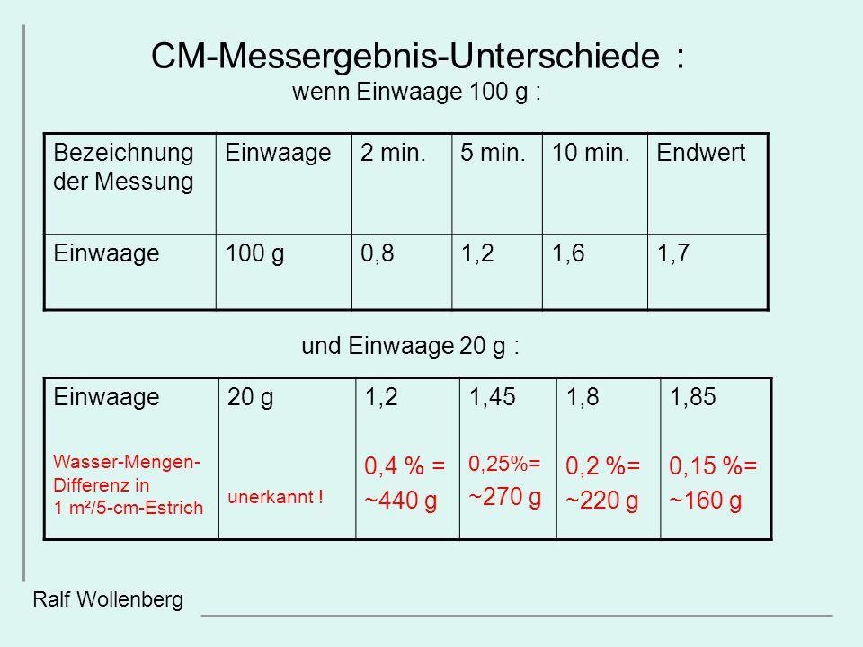 CM-Messergebnis-Unterschiede : wenn Einwaage 100 g :