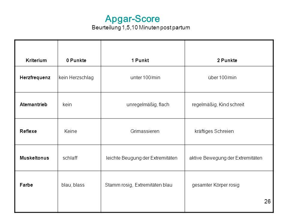 Apgar-Score Beurteilung 1,5,10 Minuten post partum Kriterium 0 Punkte