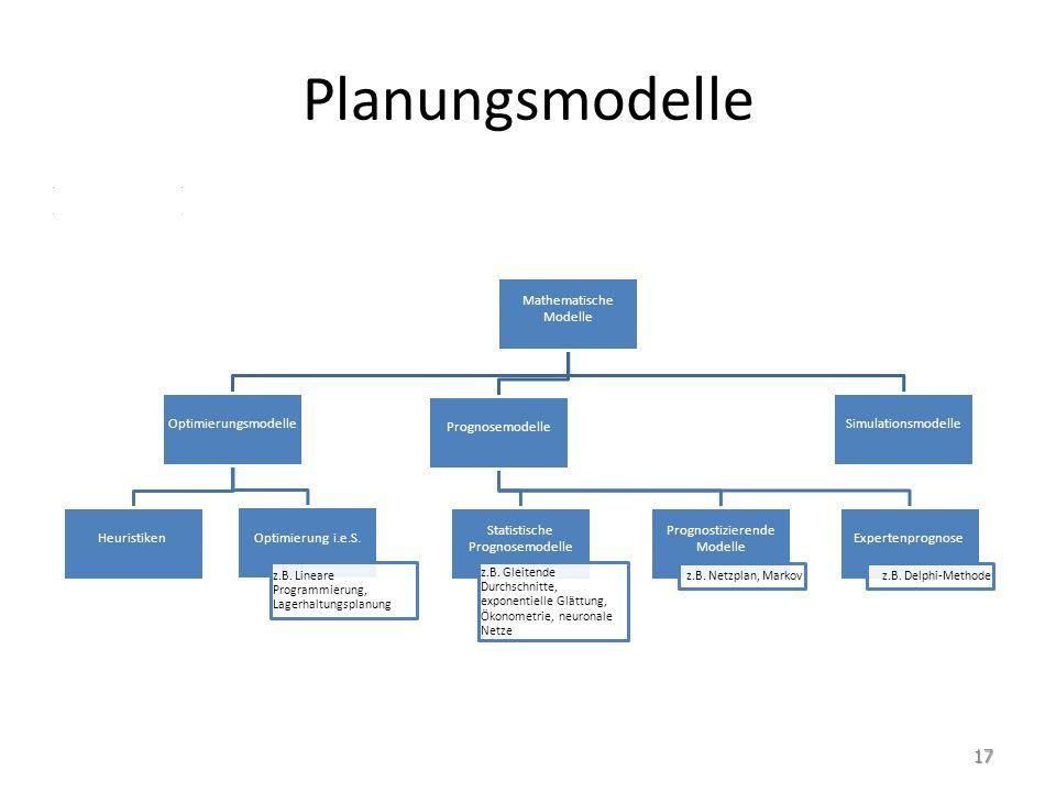 Planungsmodelle Mathematische Modelle. Optimierungsmodelle. Heuristiken. Optimierung i.e.S. z.B. Lineare Programmierung, Lagerhaltungsplanung.