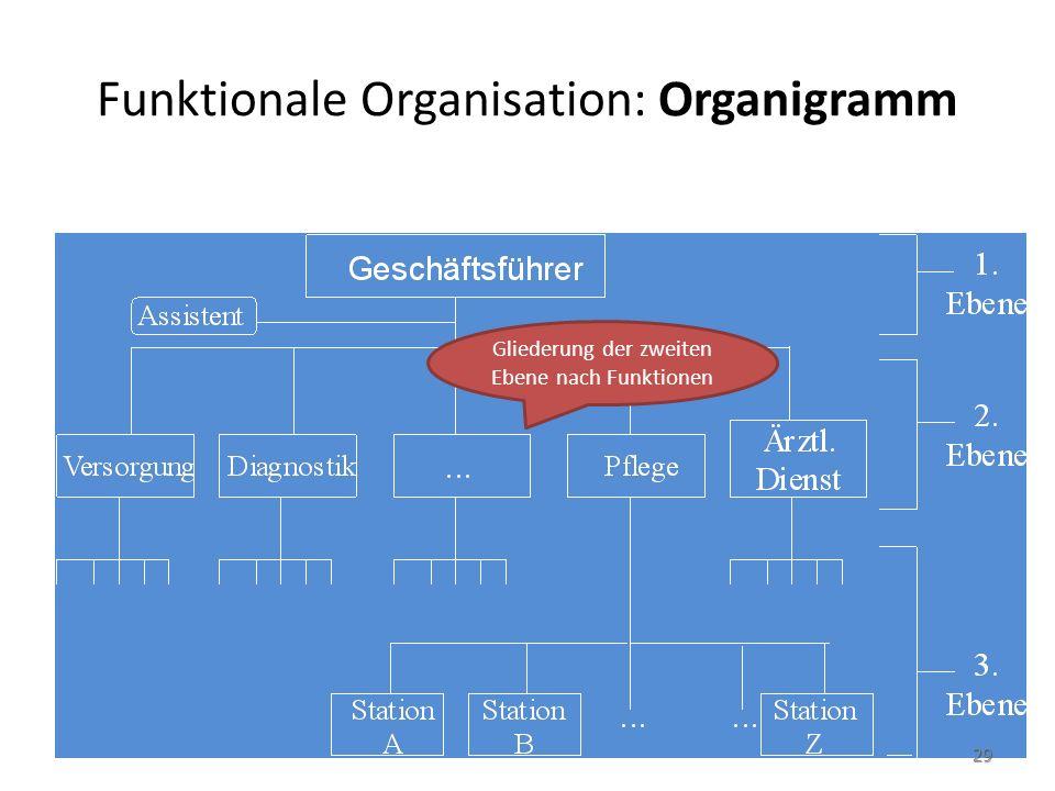 Funktionale Organisation: Organigramm