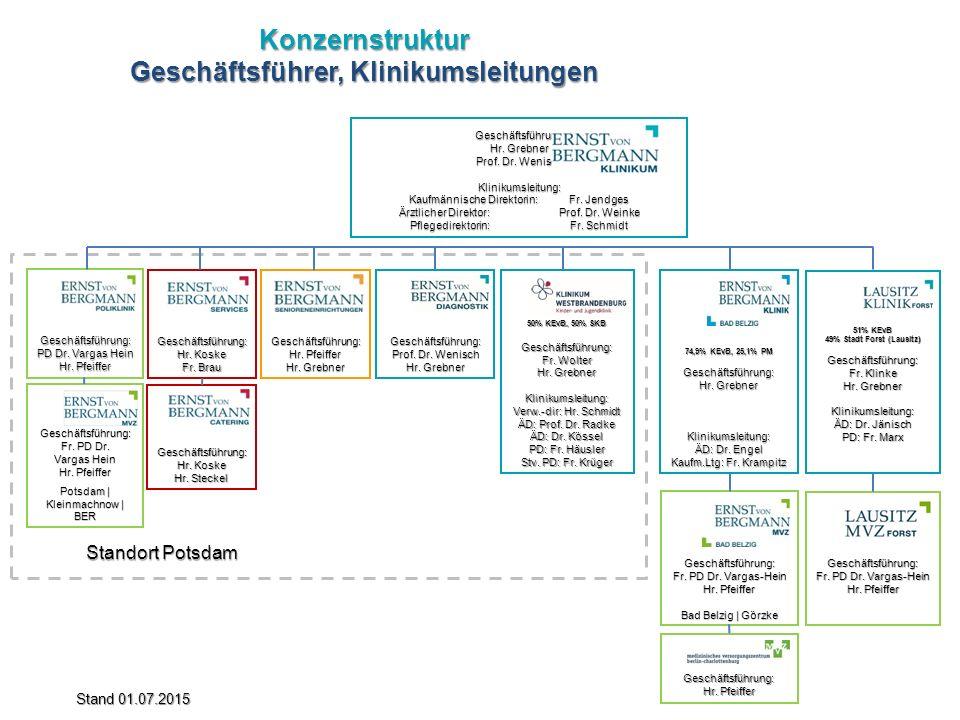 Konzernstruktur Geschäftsführer, Klinikumsleitungen