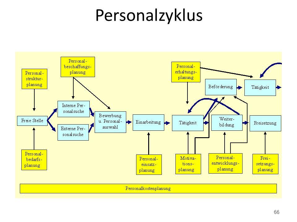 Personalzyklus