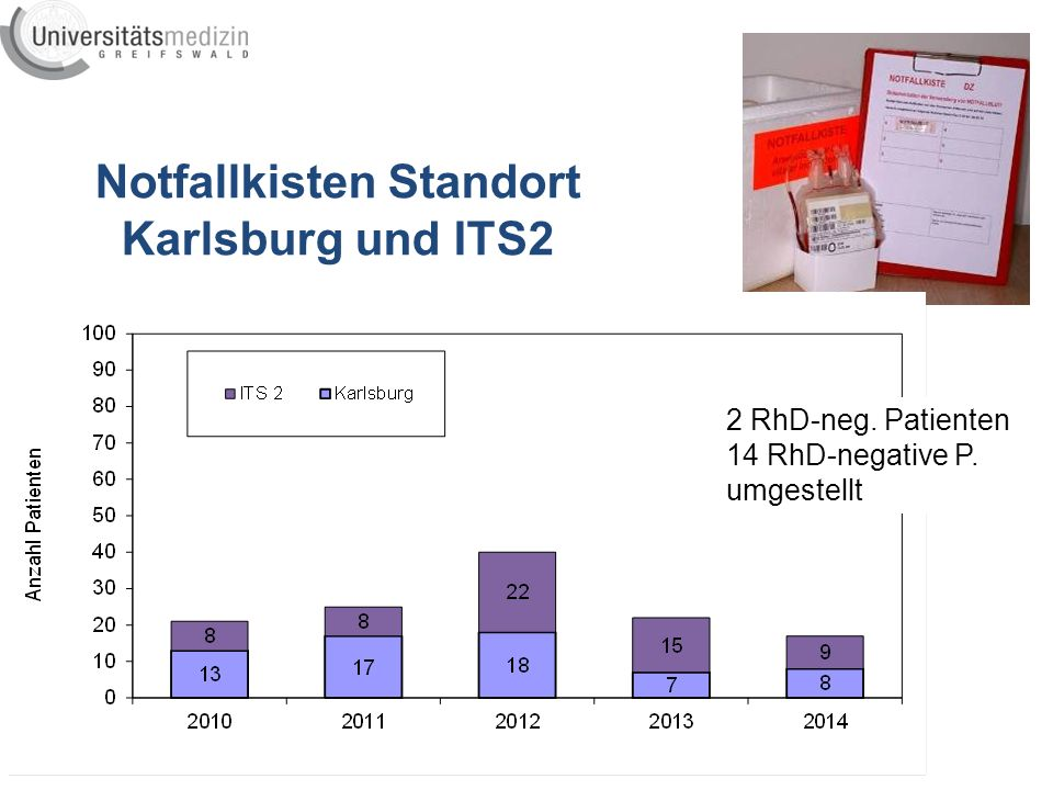Notfallkisten Standort Karlsburg und ITS2