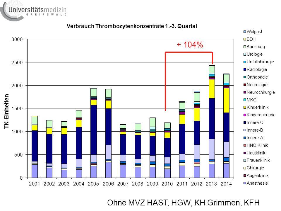 + 104% Ohne MVZ HAST, HGW, KH Grimmen, KFH