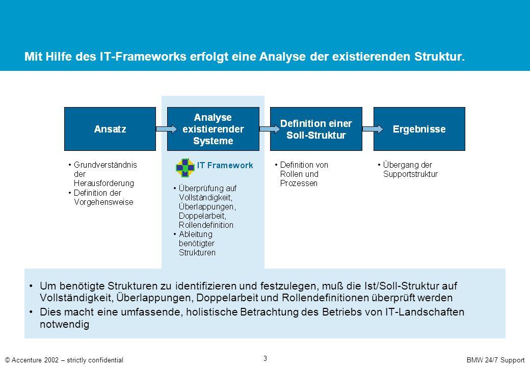 Durch das IT-Framework werden alle notwendigen Funktionen für den Betrieb von IT-Landschaften abgebildet.