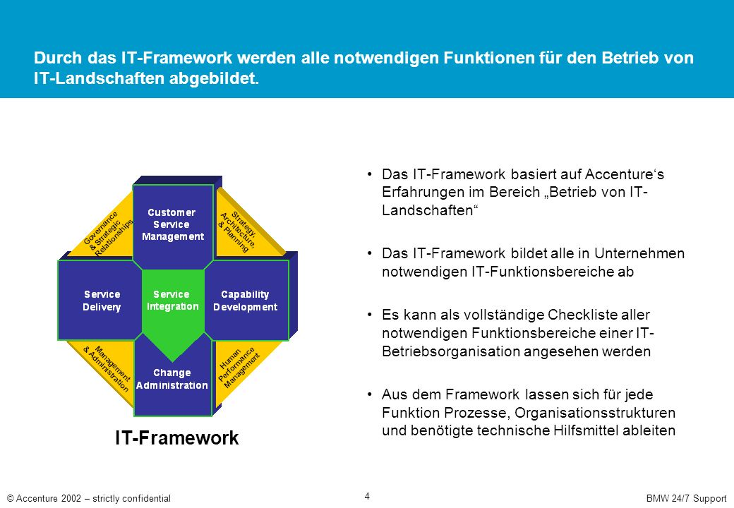 Operations-Management- Sicht des IT-Framework