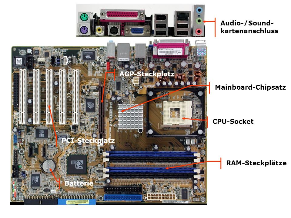 Audio-/Sound- kartenanschluss. AGP-Steckplatz. Mainboard-Chipsatz. CPU-Socket. PCI-Steckplatz. RAM-Steckplätze.