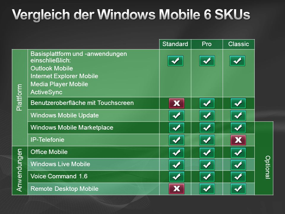 Vergleich der Windows Mobile 6 SKUs
