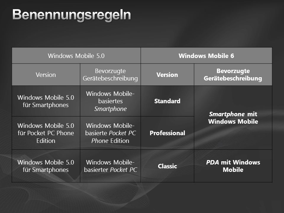 Smartphone mit Windows Mobile
