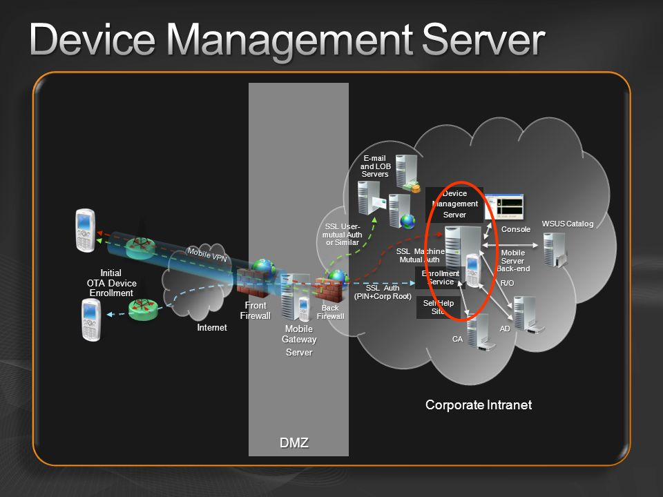 Device Management Server