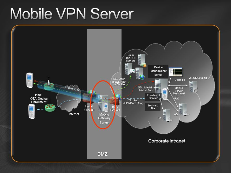 Mobile VPN Server Corporate Intranet DMZ Initial OTA Device Enrollment