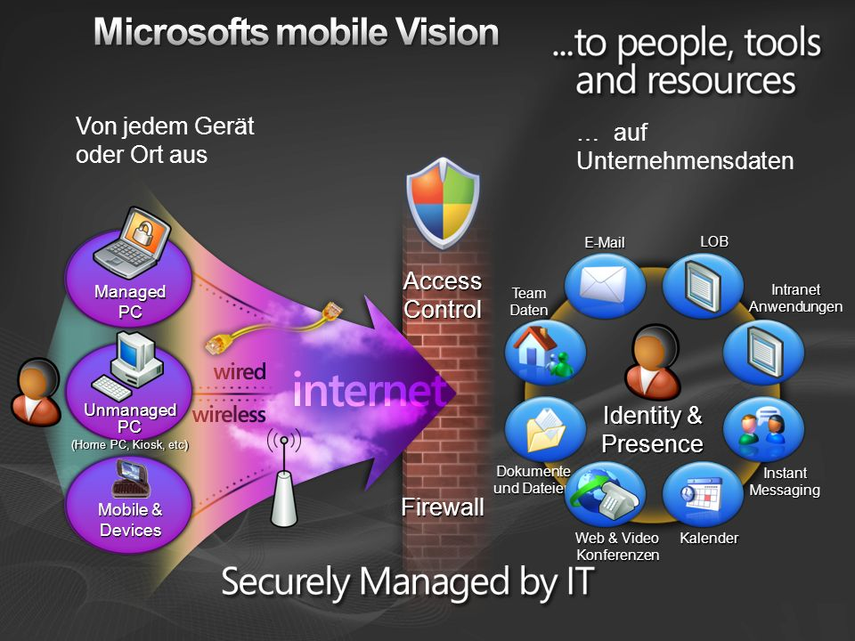 Microsofts mobile Vision
