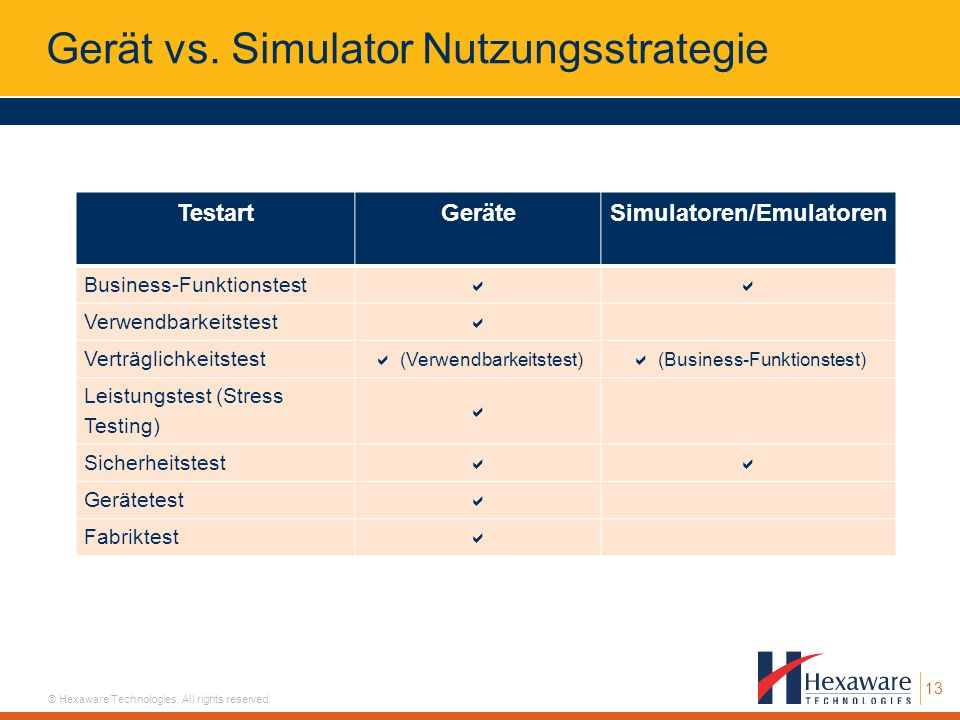 Gerät vs. Simulator Nutzungsstrategie