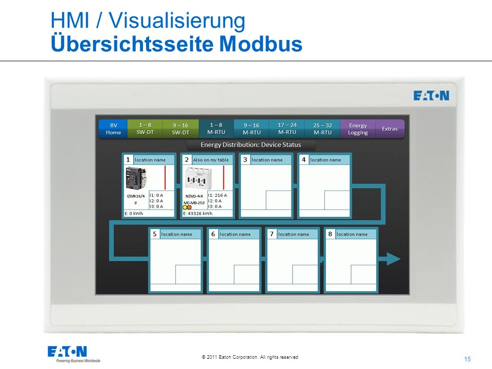 HMI / Visualisierung Übersichtsseite Modbus