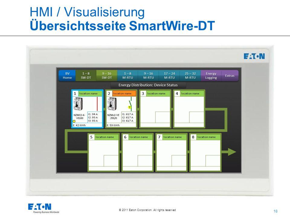 HMI / Visualisierung Übersichtsseite SmartWire-DT