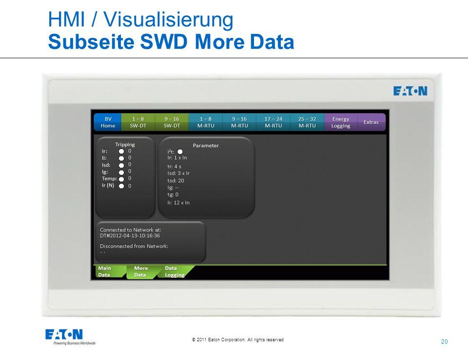 HMI / Visualisierung Subseite SWD More Data