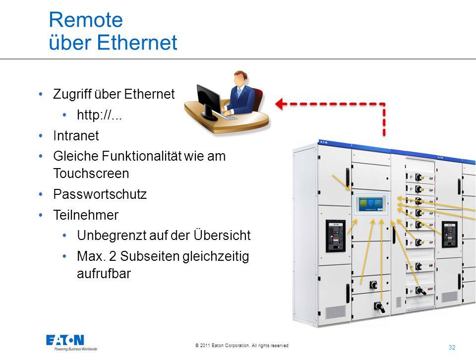 Remote über Ethernet Zugriff über Ethernet http://... Intranet