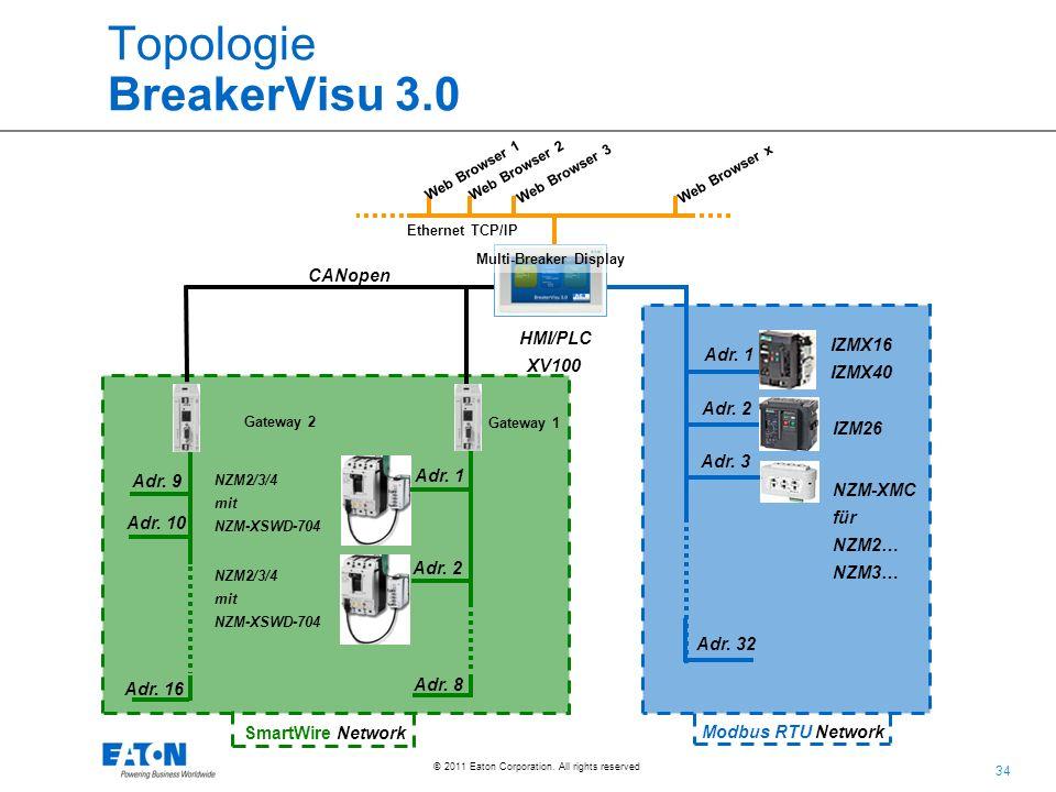 Topologie BreakerVisu 3.0