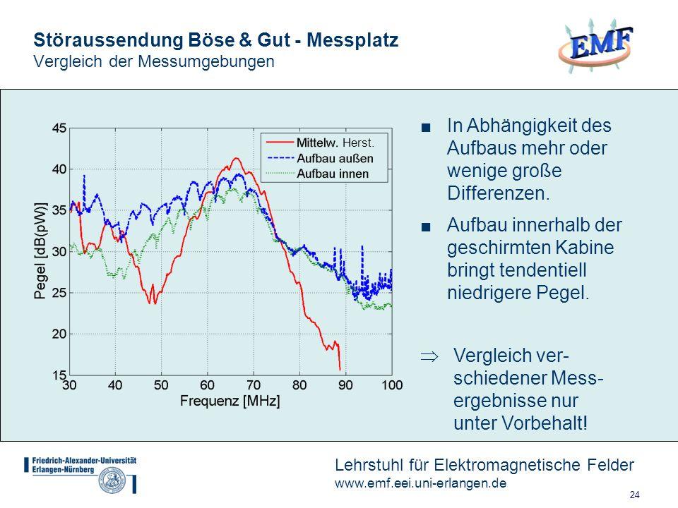 Störaussendung Böse & Gut - Messplatz Vergleich der Messumgebungen