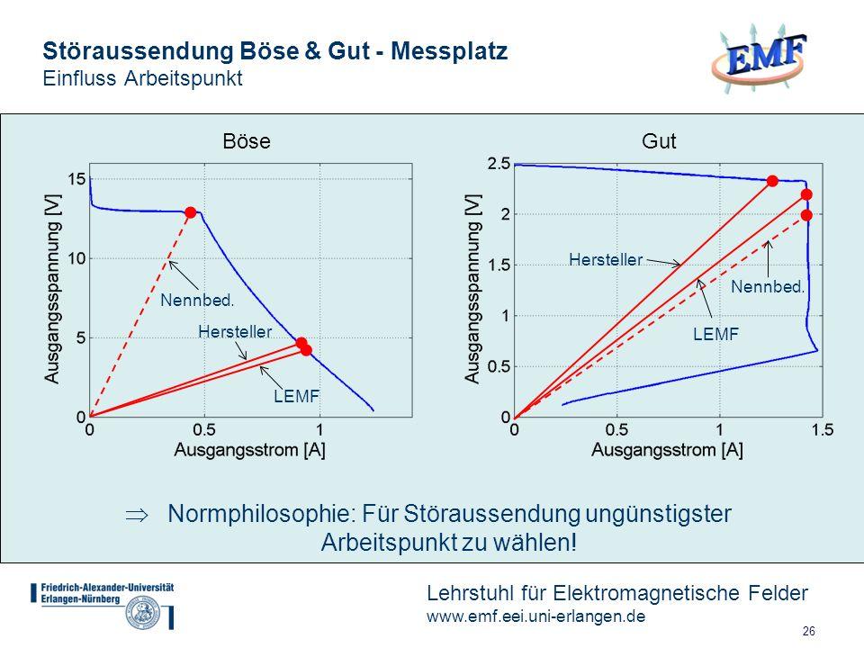 Störaussendung Böse & Gut - Messplatz Einfluss Arbeitspunkt