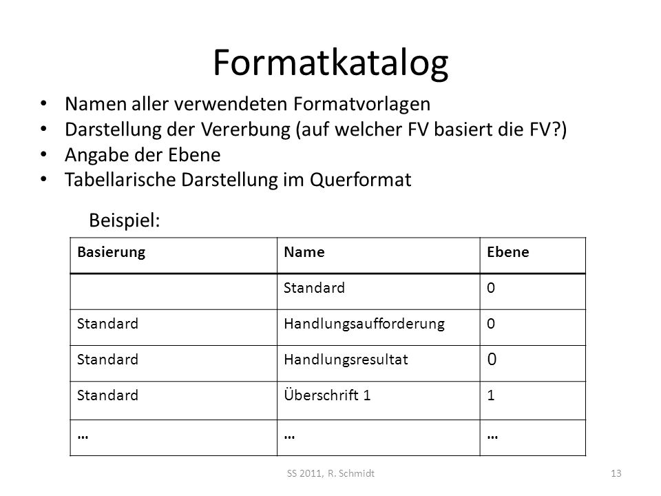 Formatkatalog Namen aller verwendeten Formatvorlagen