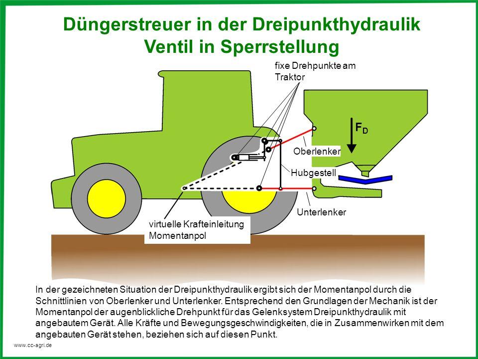 Düngerstreuer in der Dreipunkthydraulik Ventil in Sperrstellung