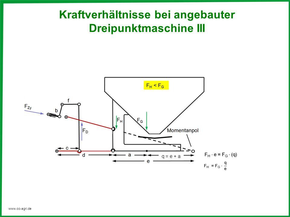 Kraftverhältnisse bei angebauter Dreipunktmaschine III