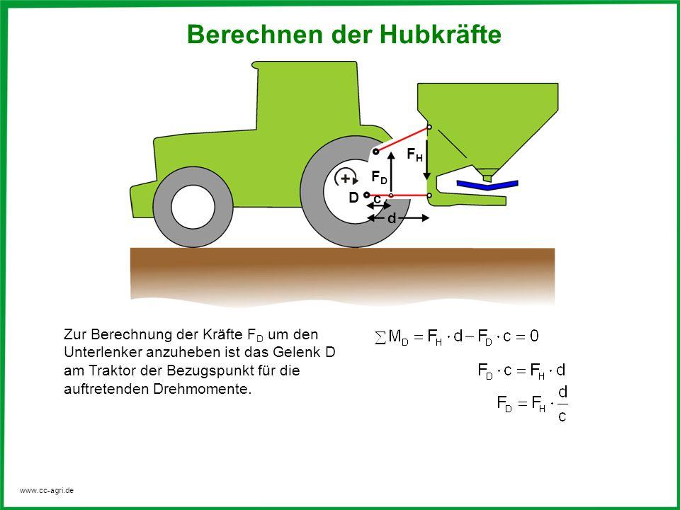 Berechnen der Hubkräfte