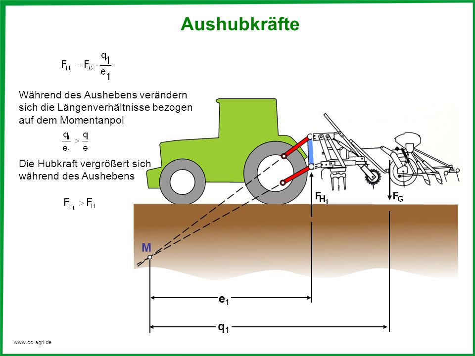 Hubkraft Berechnen : momentanpol in der agrartechnik ppt video online herunterladen ~ Themetempest.com Abrechnung