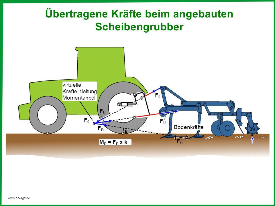 Übertragene Kräfte beim angebauten Scheibengrubber