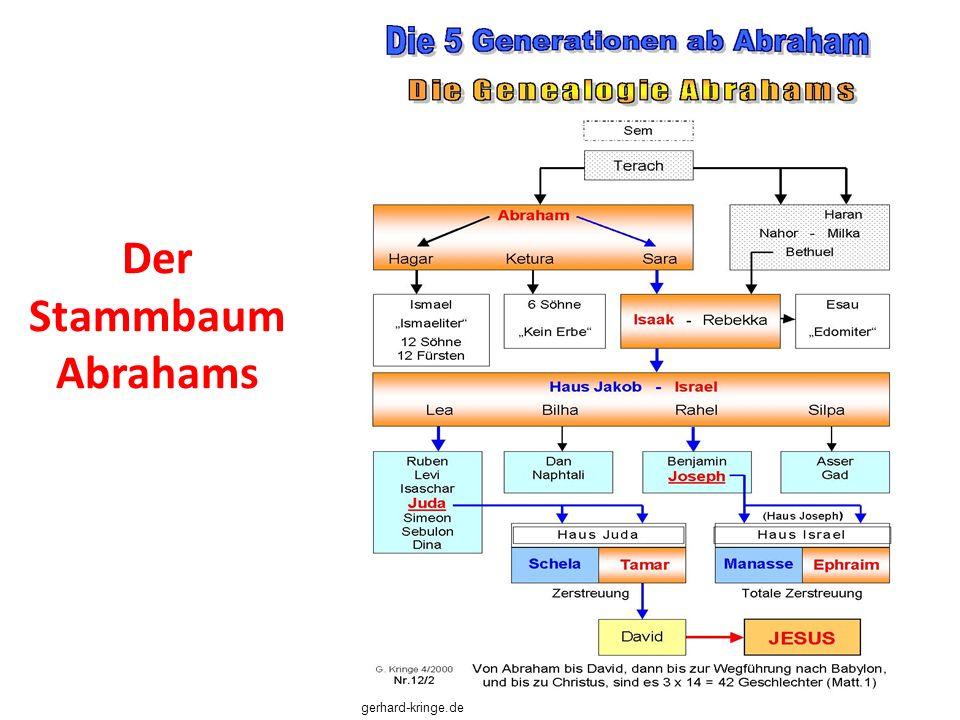 Der Stammbaum Abrahams