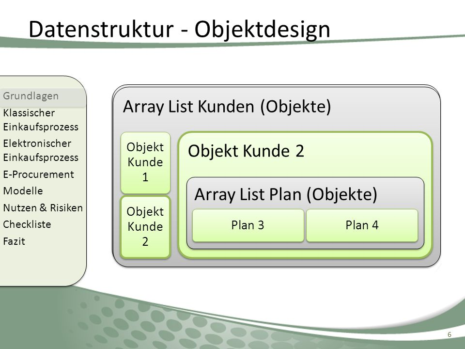Datenstruktur - Objektdesign